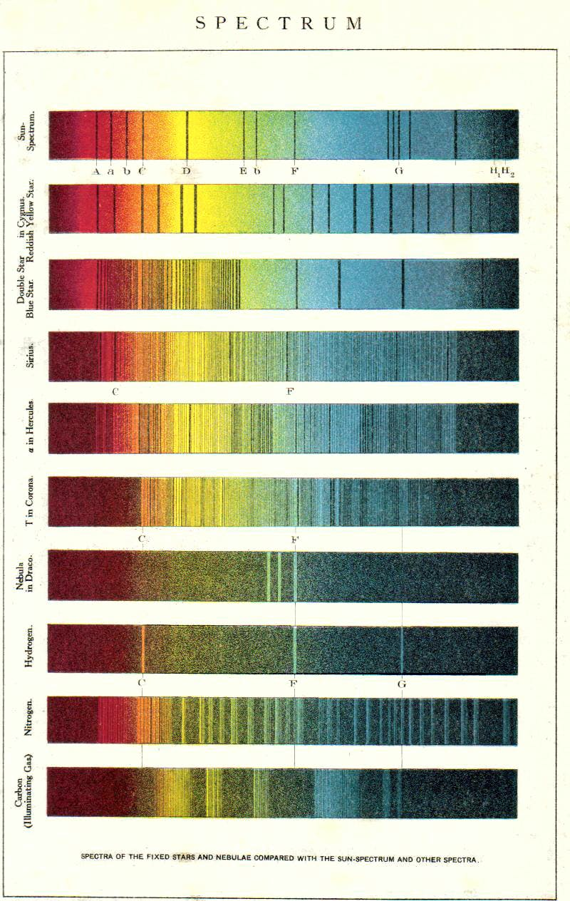 diagram showing the light emissions of different types of stars