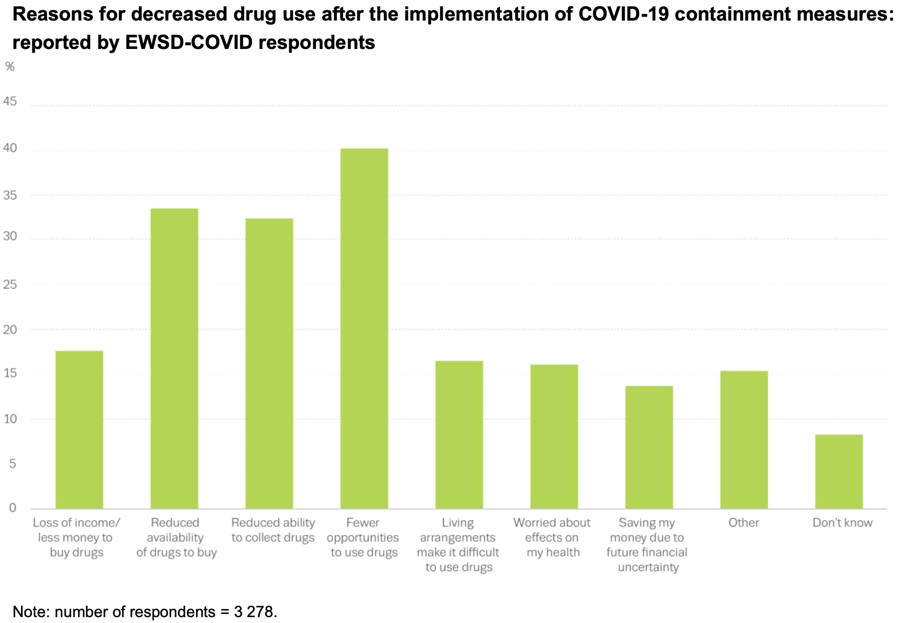 A chart showing reasons for decreased drug use in Europe during COVID-19, with reduced access to settings where drugs are used being most common
