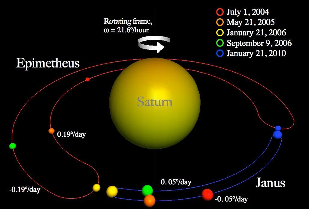 E se a Terra compartilhasse sua órbita com outro planeta?